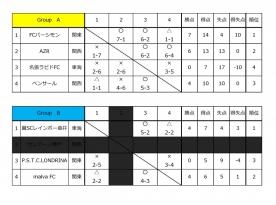 U12地域フットサルチャンピオンズカップ結果!!